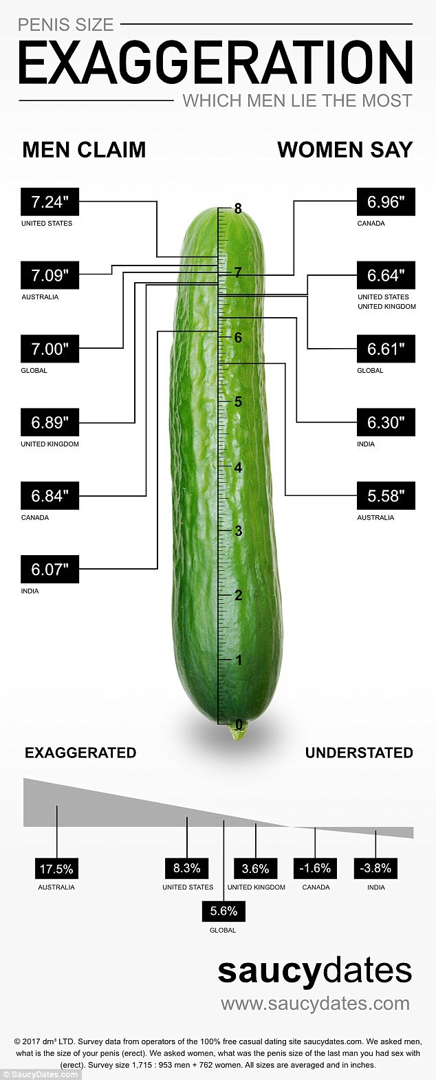 dimensiunea medie la erecție