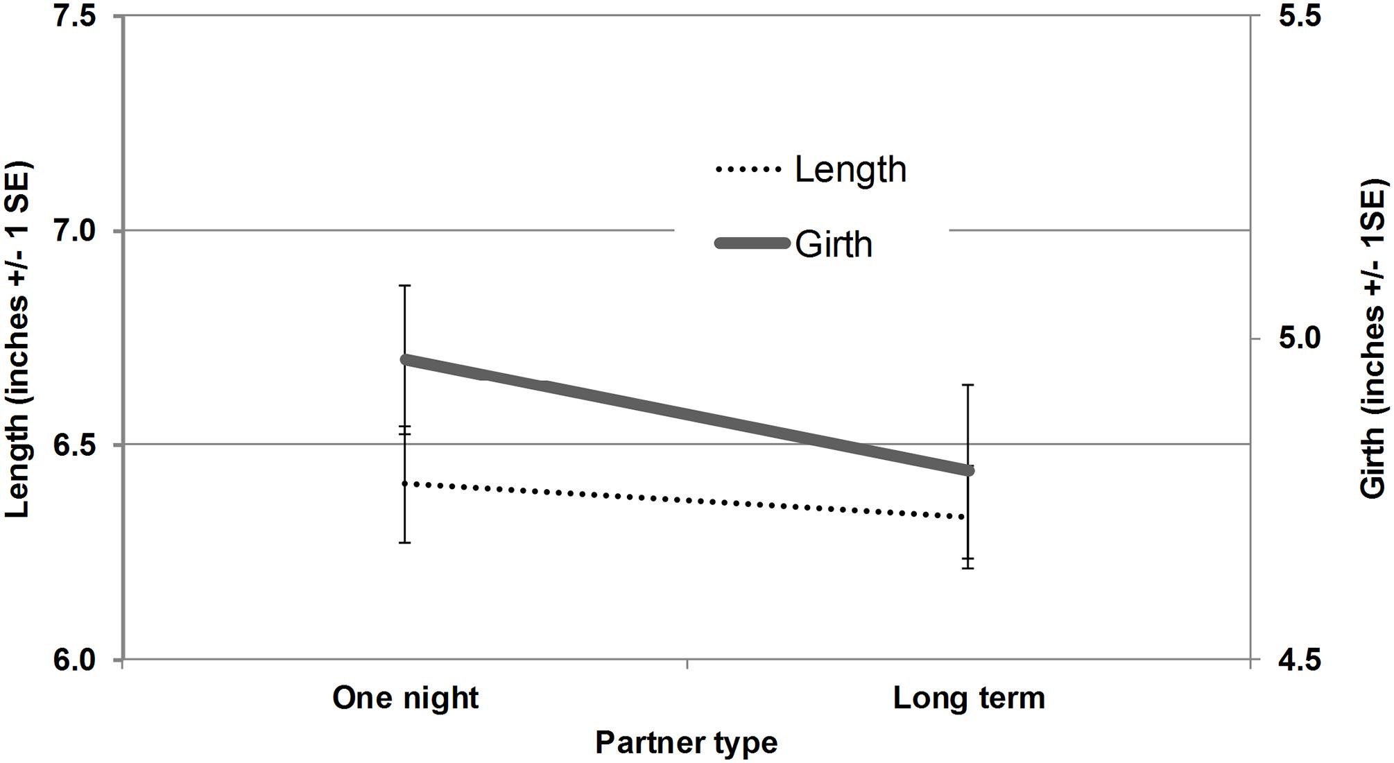 cum se tratează erecția insuficientă starea penisului după erecție