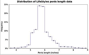 cea mai mică dimensiune a penisului