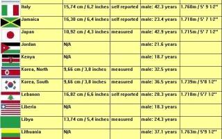 dimensiunile penisului în diferite rase