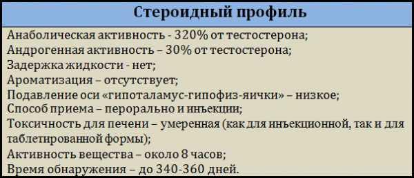 erecție slabă după un curs de steroizi)