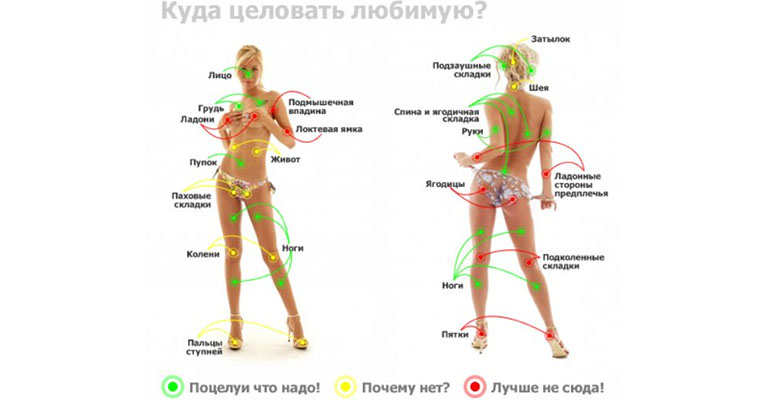 puncte pe corpul unei erecții om)