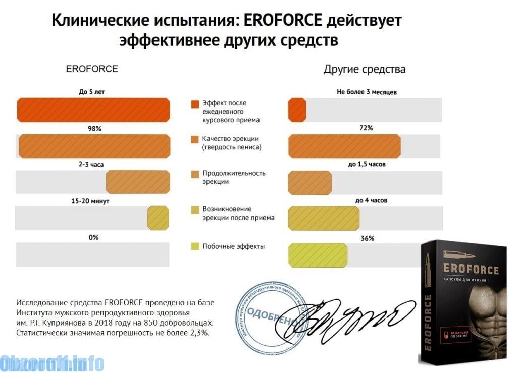 extinderea erecției îmbunătățită)