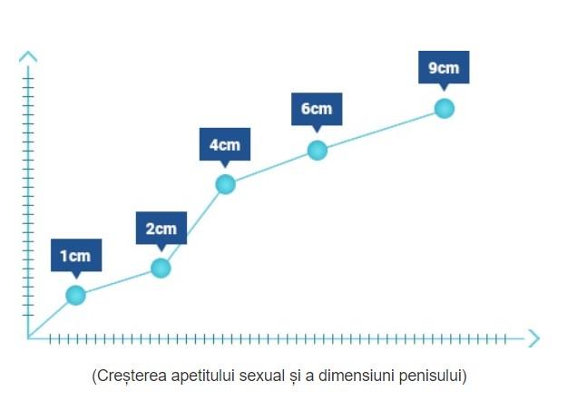 ceea ce îmbunătățește cu adevărat erecția