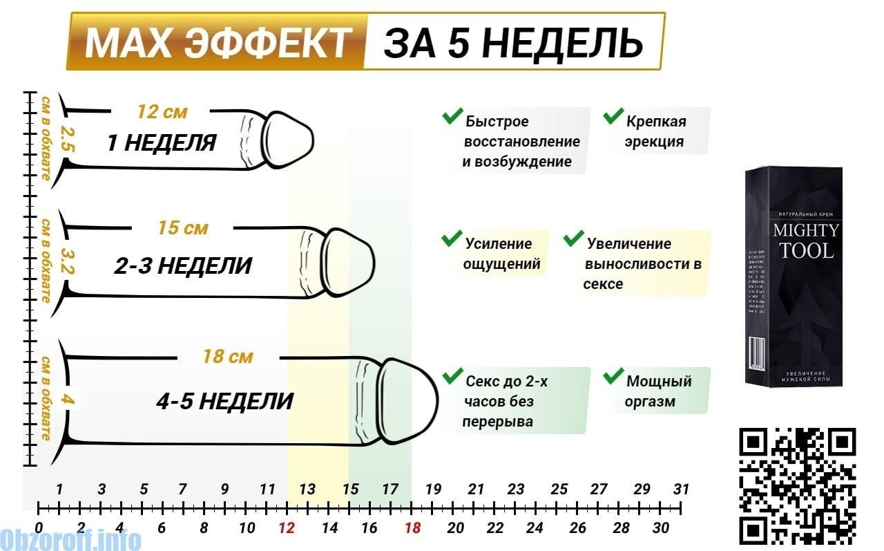 schimba forma penisului)